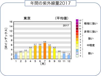 年間の紫外線量2017